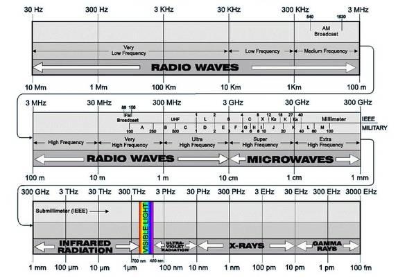 ICESTARS: Radio Frequency Design